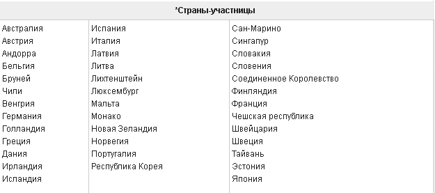 Список стран граждане которых могут посетить США по программе безвизового режима